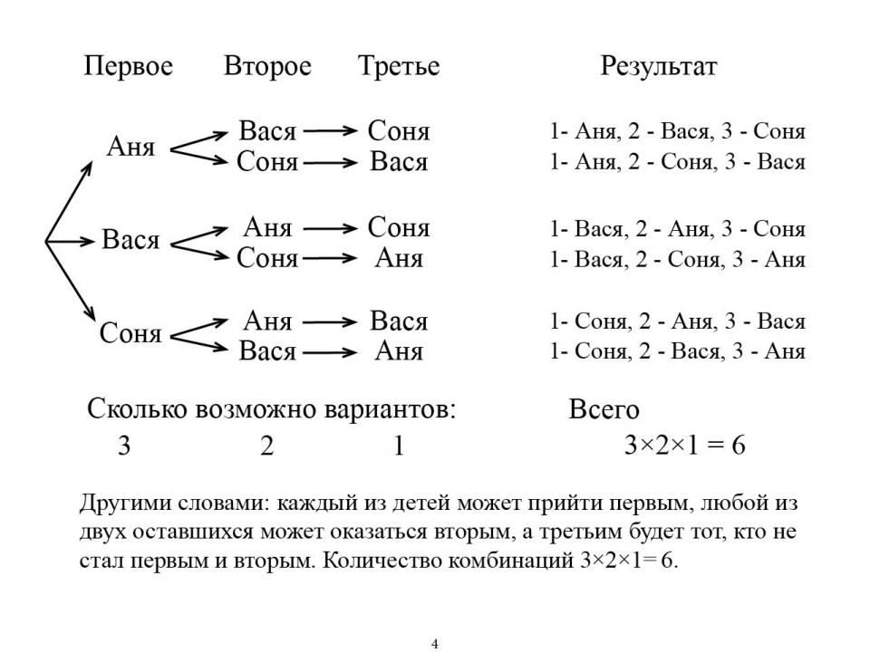 combinatorics_ru05